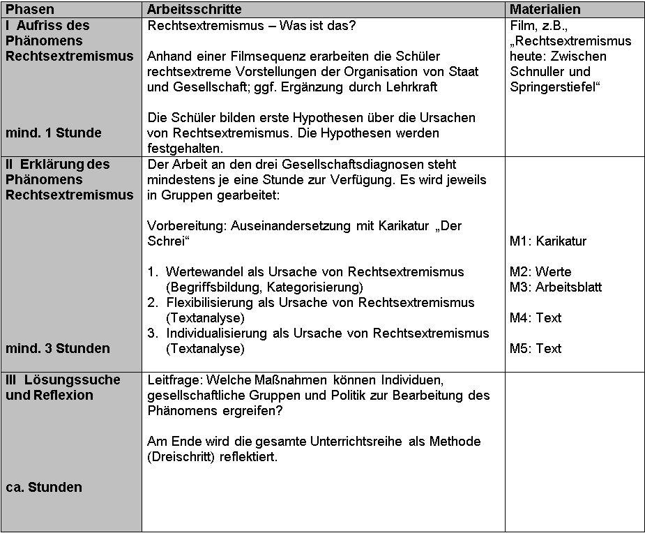 Rechtsextremismus im Unterricht: Verstehen vs. Moralisieren ...